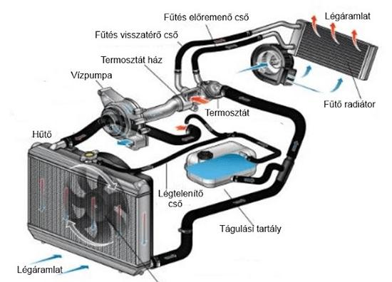 binara automatikus fűtés